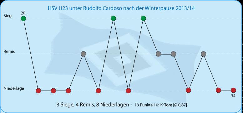 HSV U23 unter Cardoso nach der Winterpause 2ß13/14