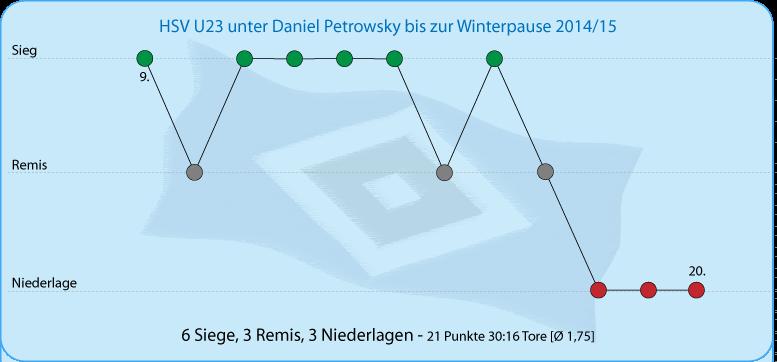 Die HSV U23 unter Trainer Petrowsky vor der Winterpause 2014/15