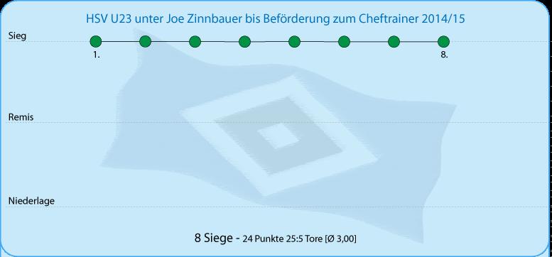 Die HSV U23 unter Trainer Joe Zinnbauer