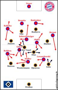 Bayern - HSV 8:0 - die Taktik der Bayern