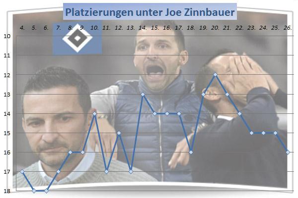 Platzierungen des HSV unter Joe Zinnbauer in der Saison 2014/15