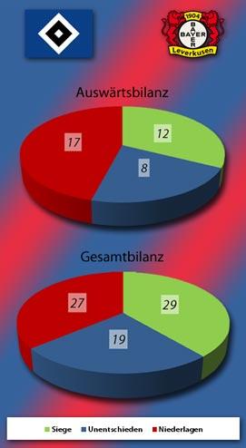 Auswärts- und Gesamtbilanz des HSV bei Bayer 04
