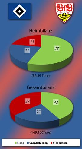 Heim- und Gesamtbilanz des HSV gegen den VfB Stuttgart