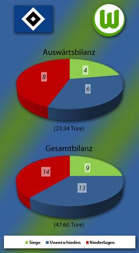 HSV Auswärts- und Gesamtbilanz gegen den VfL Wolfsburg
