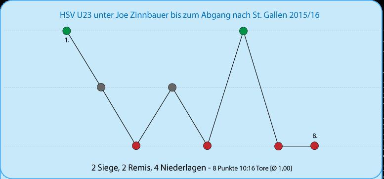 Die Bilanz von Joe Zinnbauer bei der U23 in der Sasison 2015/16