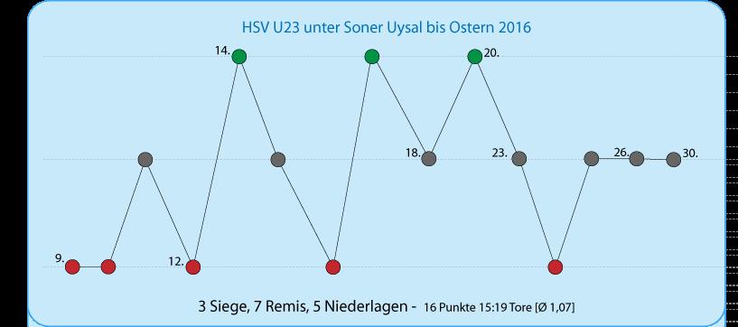 Die Bilanz von Soner Uysal als Cheftrainer bei der U23