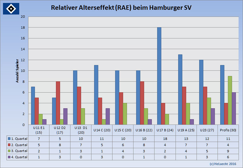 Relativer Alterseffekt (relative age effect RAE) von der U11 bis zu den Profis beim Hamburger SV