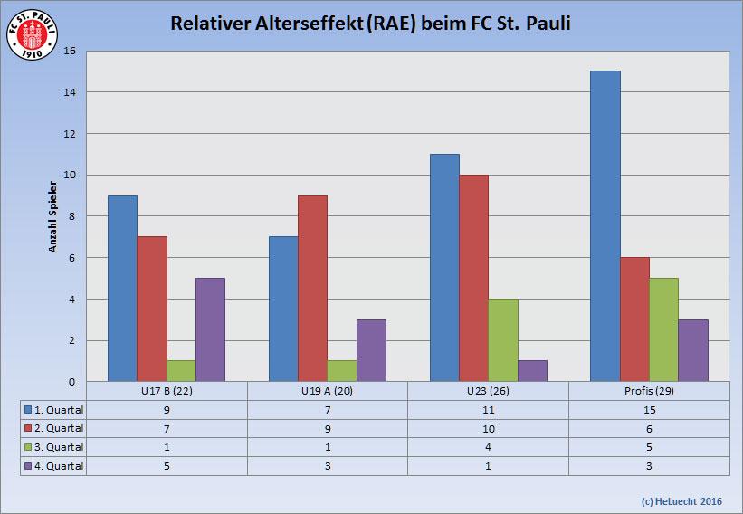 Relativer Alterseffekt (relative age effect RAE) von der U17 bis zu den Profis beim FC St. Pauli