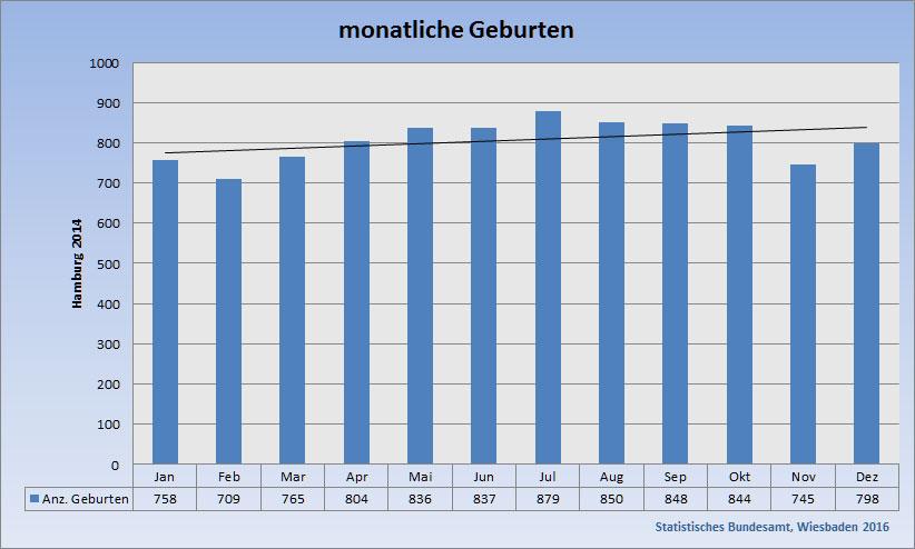 monatliche Geburtenverteilung am Beispiel Hamburgs (Zahlen von 2014)