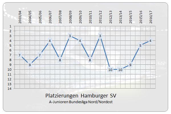 Platzierungen des HSV seit Gründung der A-Junioren Bundesligen in der Staffel Nord/Nordost