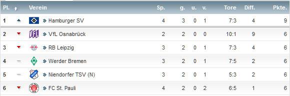 Tabelle A-Junioren BundesligaRegionalliga Nord Stand 25.8.2017 22:30h
