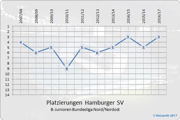 Platzierungen der B-Junioren (U17) des HSV in der Bundesliga Nord/Nordost seit Gründung