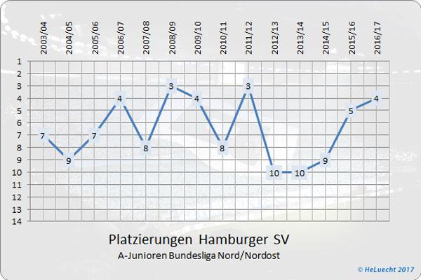 Platzierungen der A-Junioren (U19) des HSV in der Bundesliga Nord/Nordost seit Gründung