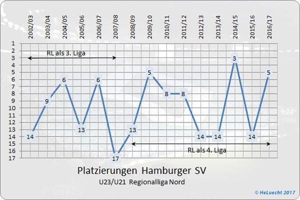 Platzierungen der Zwoten (U23/U21) des HSV in der Regionalliga Nord