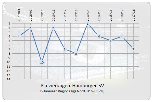 Platzierungen der HSV U16 (HSV II) in der B-Junioren Regionalliga Nord