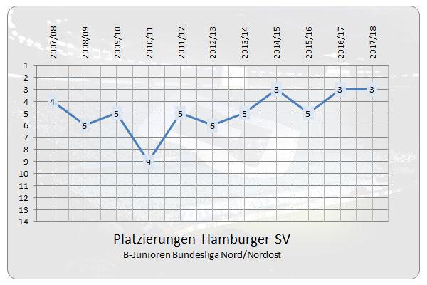 Platzierungen der HSV U17 in der B-Junioren Bundesliga Nord/Nordost