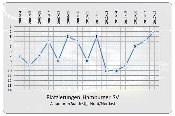 Die Platzierungenn der HSV A- Junioren (U19) seit Bestehen der Bundesliga