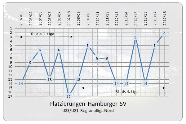 Die Platzierungen der HSV U21 in den letzten Jahren