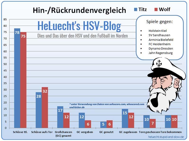 Vergleich zwischen Christian Titz und Hannes Wolf in punkto Chancen und Chancenverwertung