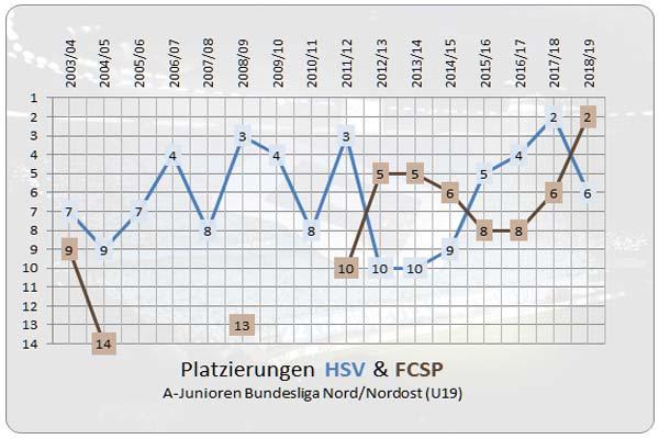 Platzierungen der U19 des HSV und des FCSP im Überblick (Stand: 3-3-2019)