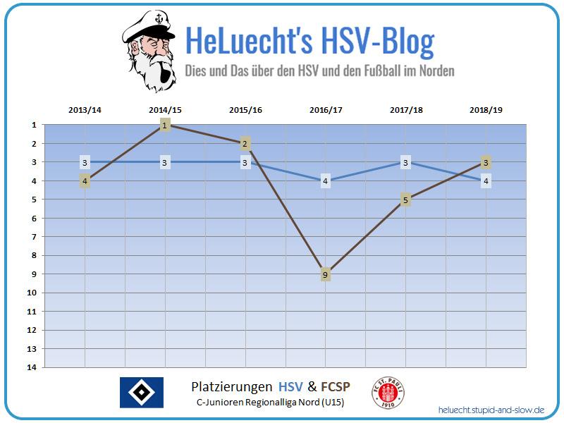 Platzierungen der HSV und FCSP U15 seit 2013/14