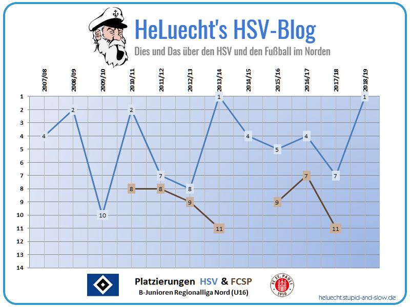 Platzierungen der HSV und FCSP U16 seit 2007/08