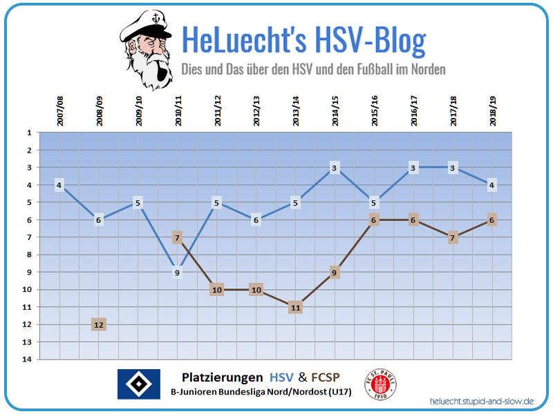 Platzierungen der HSV und FCSP U17 seit 2007/08