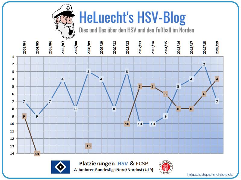 Platzierungen der HSV und FCSP U19 seit 2003/04