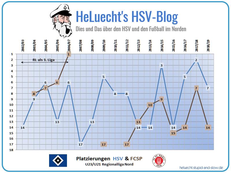 Platzierungen der Zweitvertretungen des HSV und des FCSP